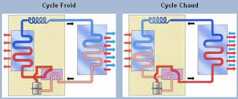 principe de fonctionnement d une chambre froide climatisation réversible informations sur la climatisation