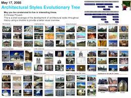 Architectural Design Styles Architectural Design 1 Lectures By Dr Yasser Mahgoub Lecture Arc U2026
