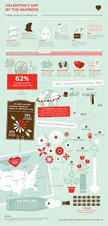 valentine s day by the numbers infographic