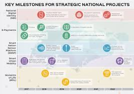 strategic national projects to build a smart nation