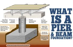 pier foundation house plans pier foundation house plans or build a home should have some