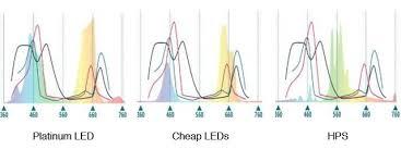 advanced platinum led grow lights advanced platinum series led grow light review