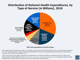 Cost To Build A Multi Family Home Health Care Costs A Primer 2012 Report The Henry J Kaiser