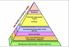 study design evidence based medicine research guides at ut md