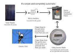 how a grid tied micro inverter solar system works