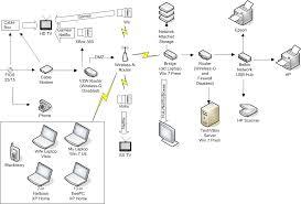 interesting network configuration