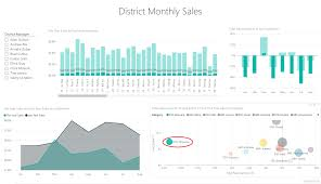 financial analysis sample report retail analysis sample for power bi take a tour microsoft power bi dive deeper into the data