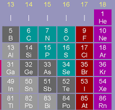 Halogen On Periodic Table Classifying Calm The Chaos