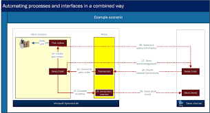 dynamics ax retail how to automate processes and interfaces in a