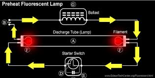 the fluorescent lamp how it works u0026 history