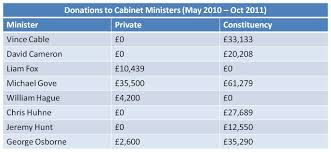 Latest Cabinet Ministers Who Is Funding Members Of The Cabinet U2014 The Bureau Of