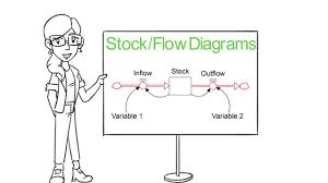 introduction to stock flow diagrams youtube
