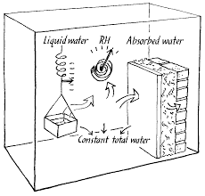 humidit chambre solution conservation physics humidity buffering by absorbent materials in walls
