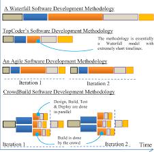 software development methodology comparison of different software development methodologies