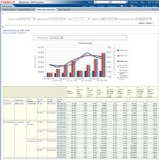 daily activity report sample oracle retail data model sample reports description of figure 12 58 follows