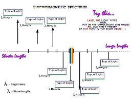 Visible Light Spectrum Wavelength Light Tour Electromagnetic Spectrum