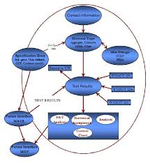file context diagram for statistical analysis of materials jpg