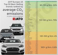 europe car leasing companies brands with average co2 emissions between 110 130 g km counted for