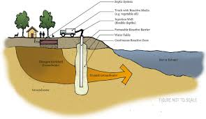Cape Cod Technology Council - permeable reactive barriers u2013 cape cod green infrastructure guide