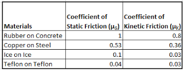 Friction Coefficient Table by The Five Laws Of Friction Video U0026 Lesson Transcript Study Com