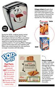 Talking Toaster How Pop Tarts Has Stayed For Over 50 Years U2013 Adweek