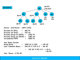 pv plan dxn plan de compensation plan de rémunération