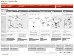 Mapping Tools Journey Map Template Template Design