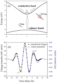 quantum trajectory analysis for charge transfer in solid materials