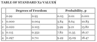 Chi Square P Value Table Chi Squared Test Appropriate Data