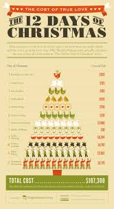 the cost of true love the twelve days of christmas infographic