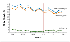 Long Term Effect Of Hospital Pay For Performance On Mortality In