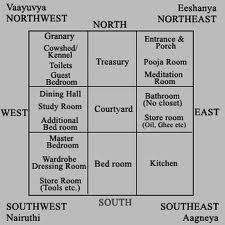 Vastu Sastra For Bedroom Vastu Shastra Tips For Home And Office March 2010
