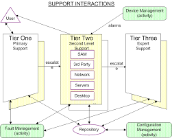 help desk organizational structure of a help desk service