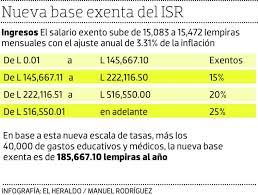 isr 2016 asalariados confirman ajuste de 3 31 a la base exenta del isr a partir de este