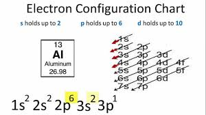 Electron Configuration Practice Worksheet Answers Electron Configuration Lessons Tes Teach