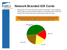 branded gift cards 2008 season and network branded gift cards a survey of