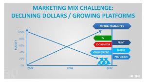 Challenge Mix Marketing Mix Challenge Declining Dollars Growing Platforms