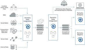 Hadoop Big Data Resume Hadoop Big Data Solutions U0026 Analytics Pentaho