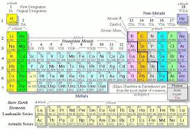 Mendeleev Periodic Table 1871 New History Of Periodic Table Mendeleev Periodic