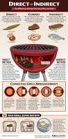 Cooking Infographic by Direct Vs Indirect Grilling Methods Griller U0027s Spot