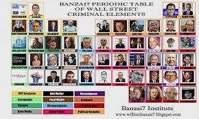 Periodic Table With Families Periodic Table Of Wall Street Criminal Elements U0026 The Bernanke