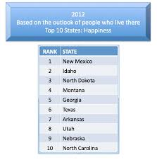 happiest states in america the top 10 happiest states in the nation strengthening brand america