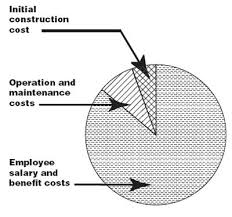 cost of a building life cycle cost analysis for buildings is easier than you thought