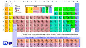 Learning The Periodic Table Periodic Table Trends Learning Goal Students Will Demonstrate An
