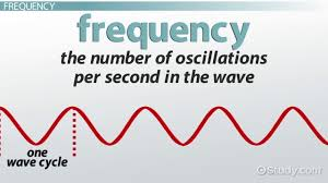 what is amplitude definition u0026 frequency video u0026 lesson