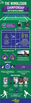 top 10 facts about wimbledon chionships pass