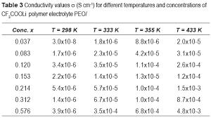 density of table salt phase diagram of polymer electrolyte x peo 1 x cf3cooli