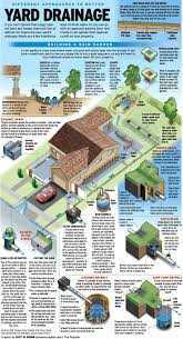 best 25 drainage solutions ideas on pinterest yard drainage