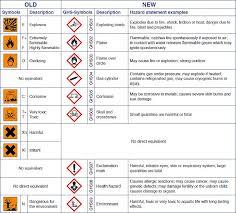 Ghs Safety Data Sheet Template Häffner International Ghs