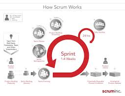 Open Scrumlab Open Scrum Inc